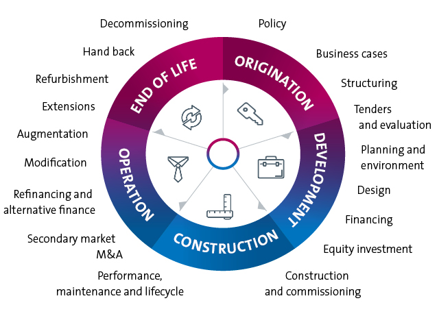 pcg-infrastructure-lifecycle.jpg