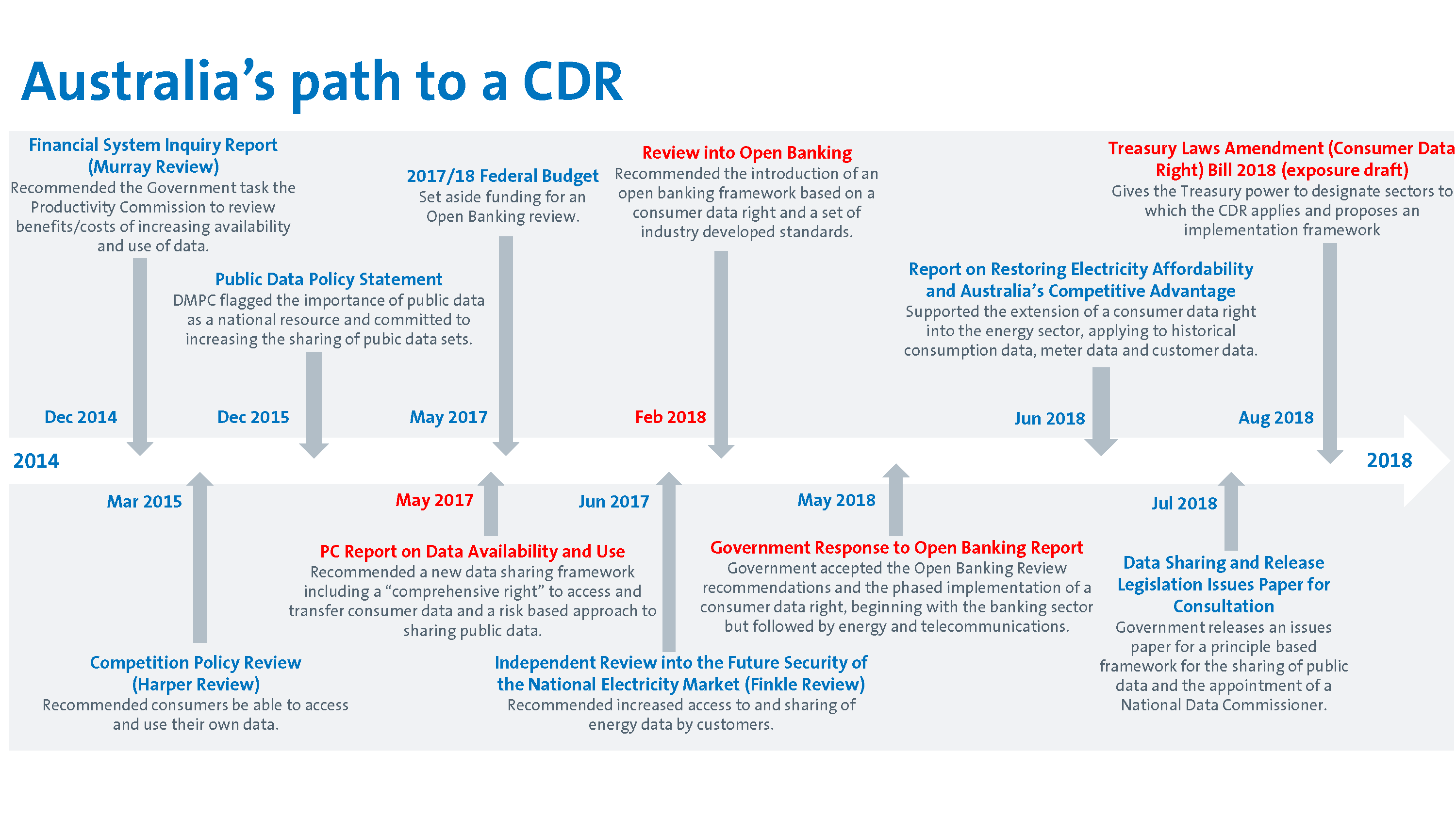 Path to CDR